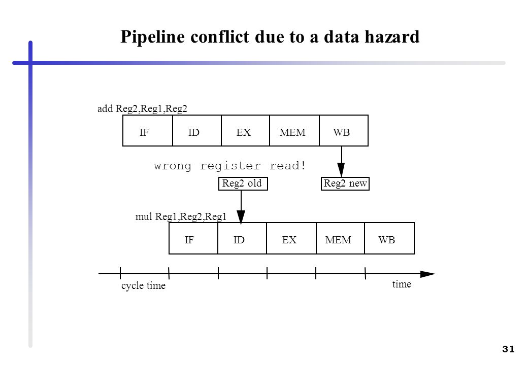 Pipeline conflict due to a data hazard