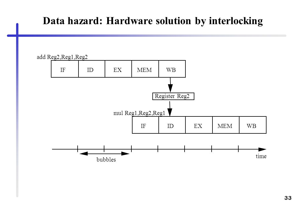 Data hazard: Hardware solution by interlocking