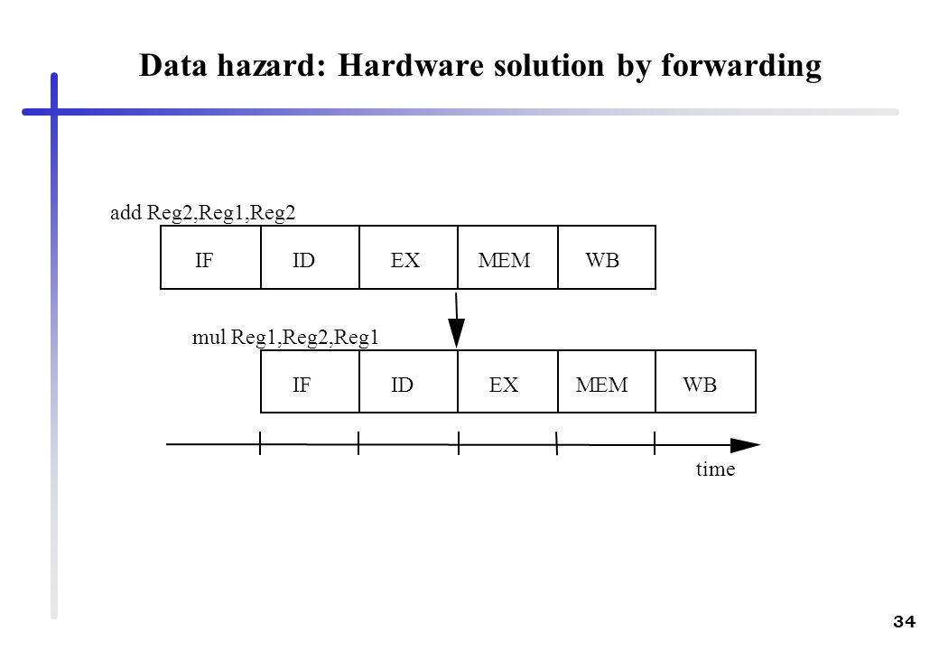 Data hazard: Hardware solution by forwarding