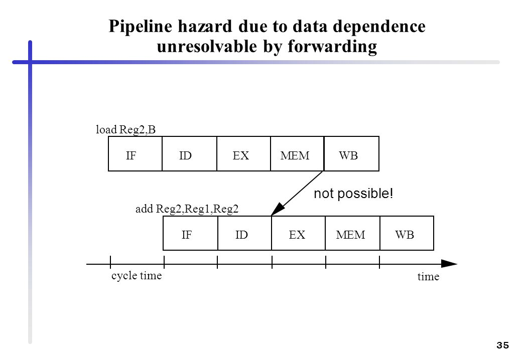 Pipeline hazard due to data dependence unresolvable by forwarding