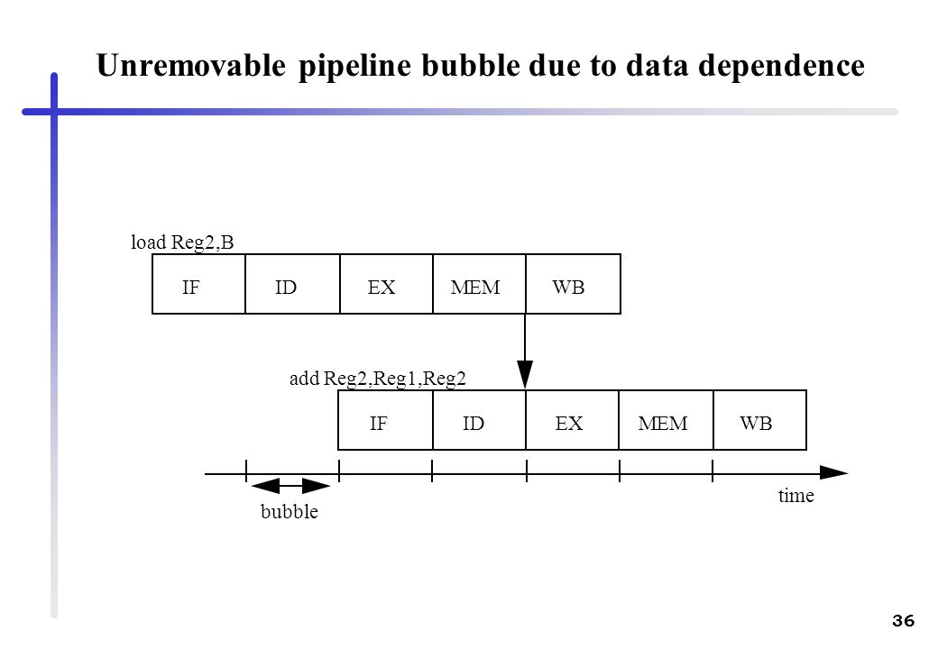 Unremovable pipeline bubble due to data dependence
