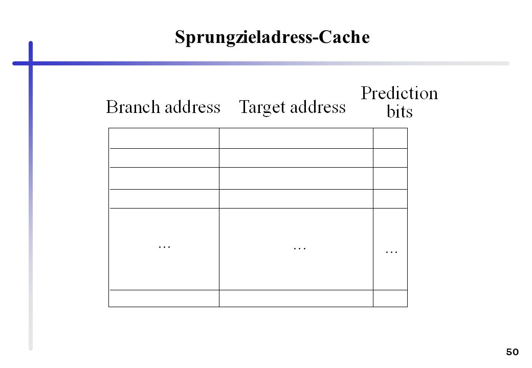 Sprungzieladress-Cache