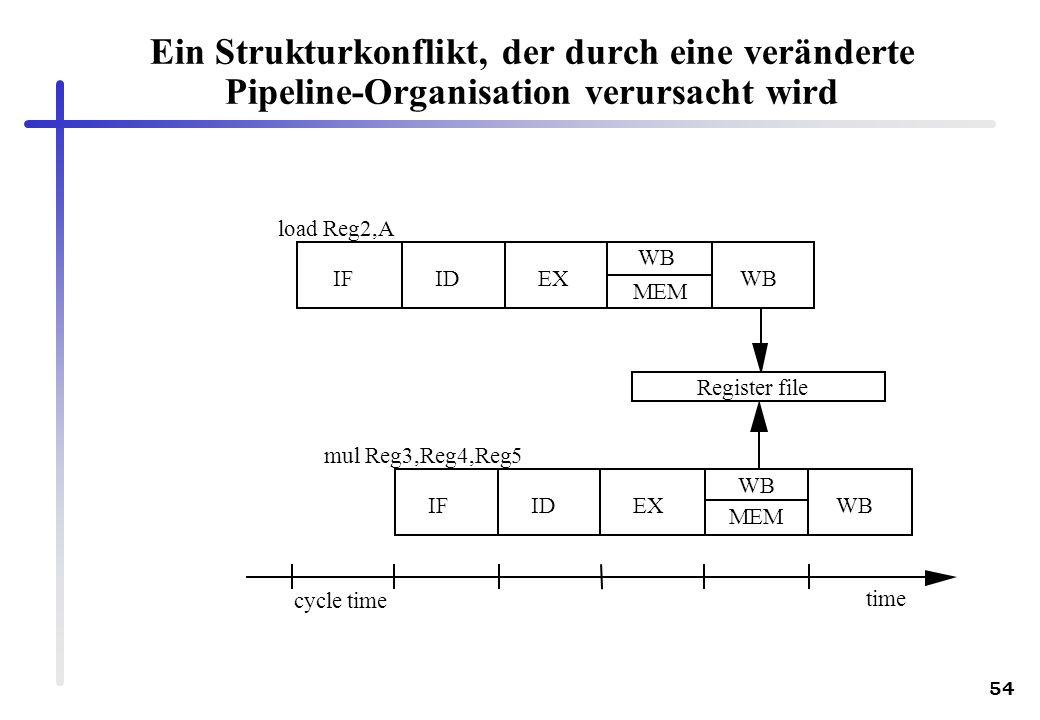 Ein Strukturkonflikt, der durch eine veränderte Pipeline-Organisation verursacht wird
