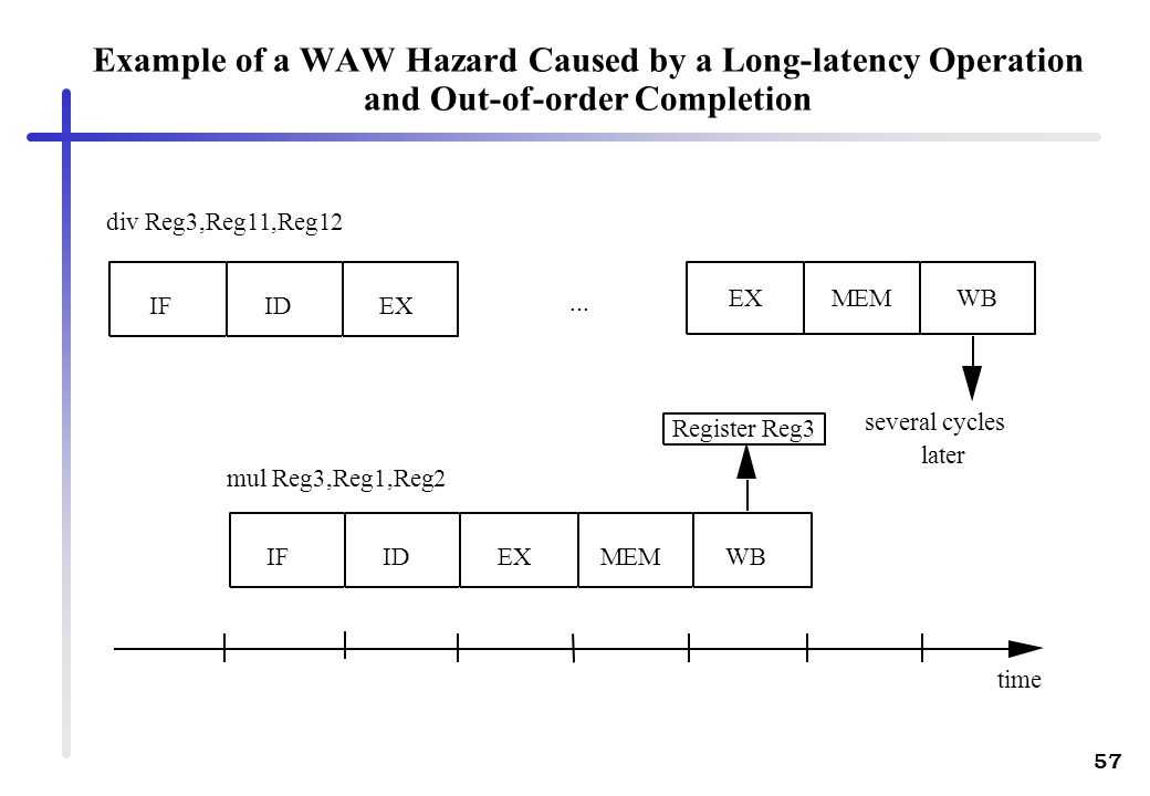 Example of a WAW Hazard Caused by a Long-latency Operation and Out-of-order Completion