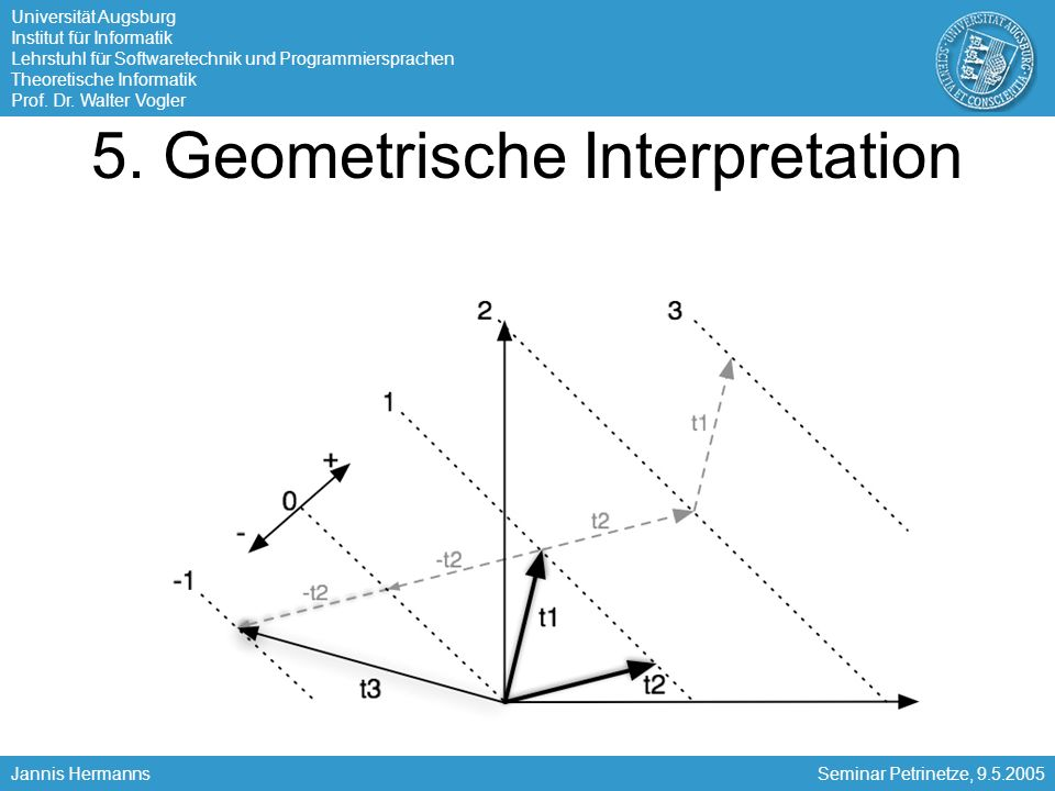 5. Geometrische Interpretation