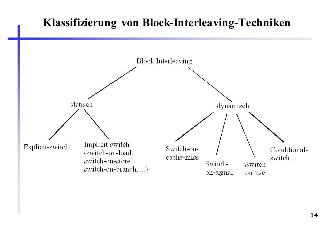 Klassifizierung von Block-Interleaving-Techniken