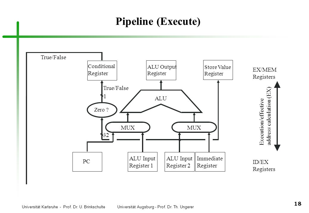 Pipeline (Execute) EX/MEM Registers ID/EX address calculation (EX)
