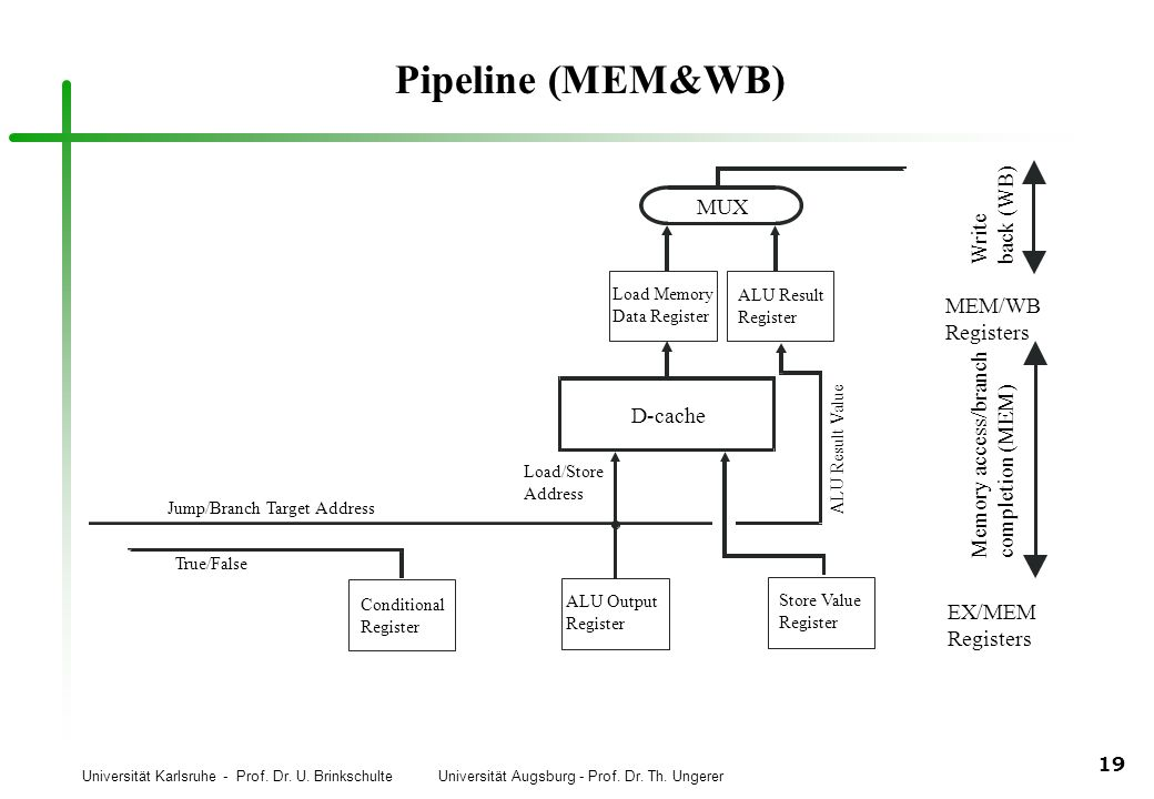 Pipeline (MEM&WB) back (WB) MUX Write MEM/WB Registers