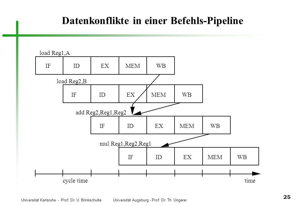 Datenkonflikte in einer Befehls-Pipeline