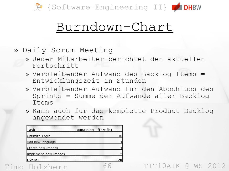 Burndown-Chart Daily Scrum Meeting