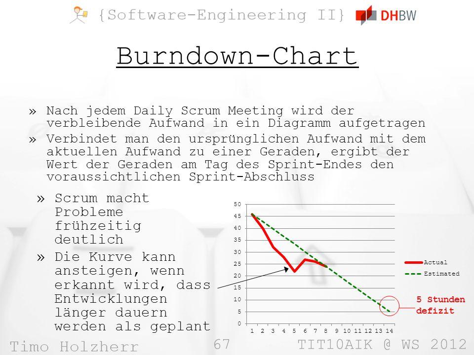 Burndown-Chart Scrum macht Probleme frühzeitig deutlich