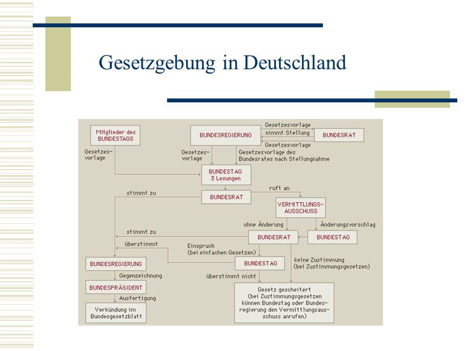Gesetzgebung in Deutschland