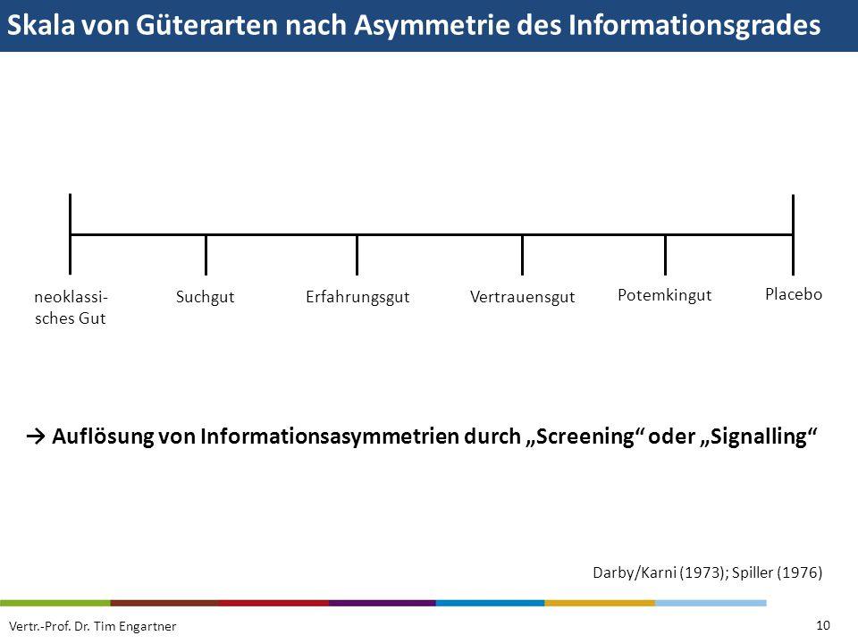 Skala von Güterarten nach Asymmetrie des Informationsgrades