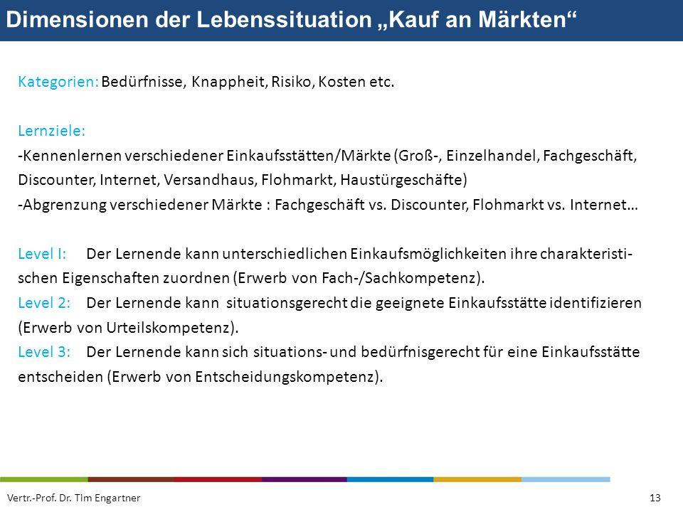 """Dimensionen der Lebenssituation """"Kauf an Märkten"""