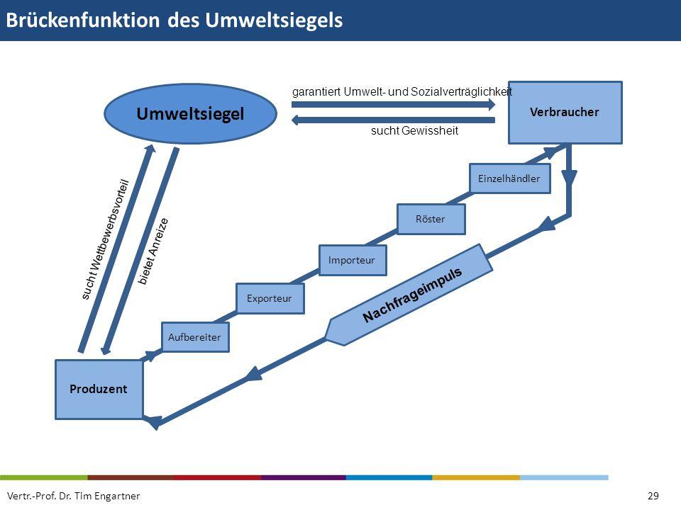 Brückenfunktion des Umweltsiegels