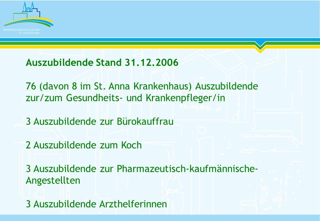 Auszubildende Stand 31.12.2006 76 (davon 8 im St. Anna Krankenhaus) Auszubildende zur/zum Gesundheits- und Krankenpfleger/in.