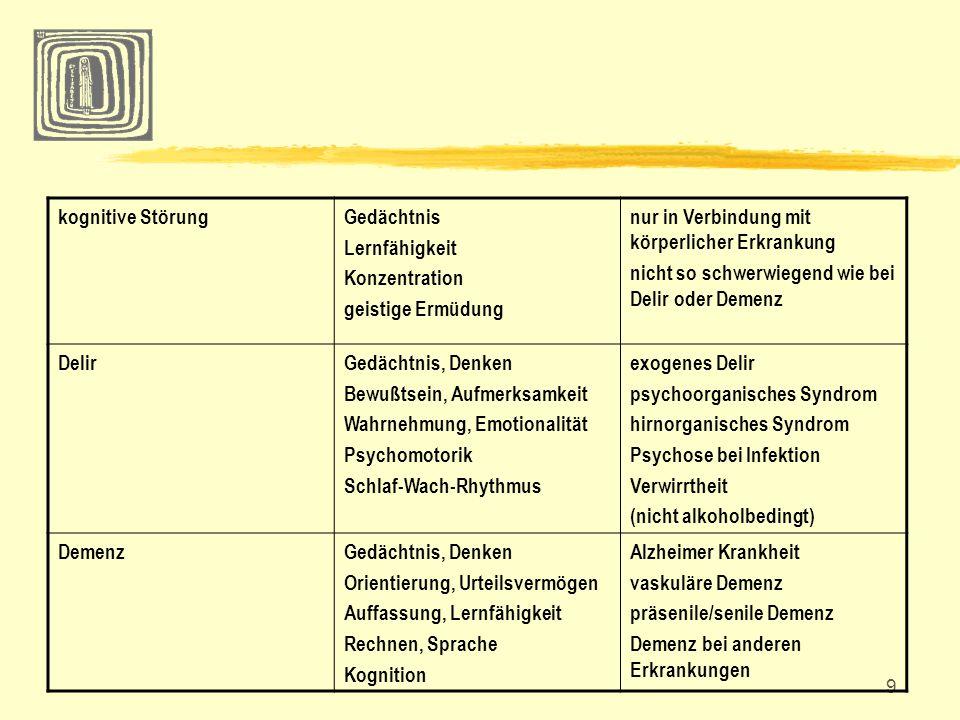 kognitive Störung Gedächtnis. Lernfähigkeit. Konzentration. geistige Ermüdung. nur in Verbindung mit körperlicher Erkrankung.