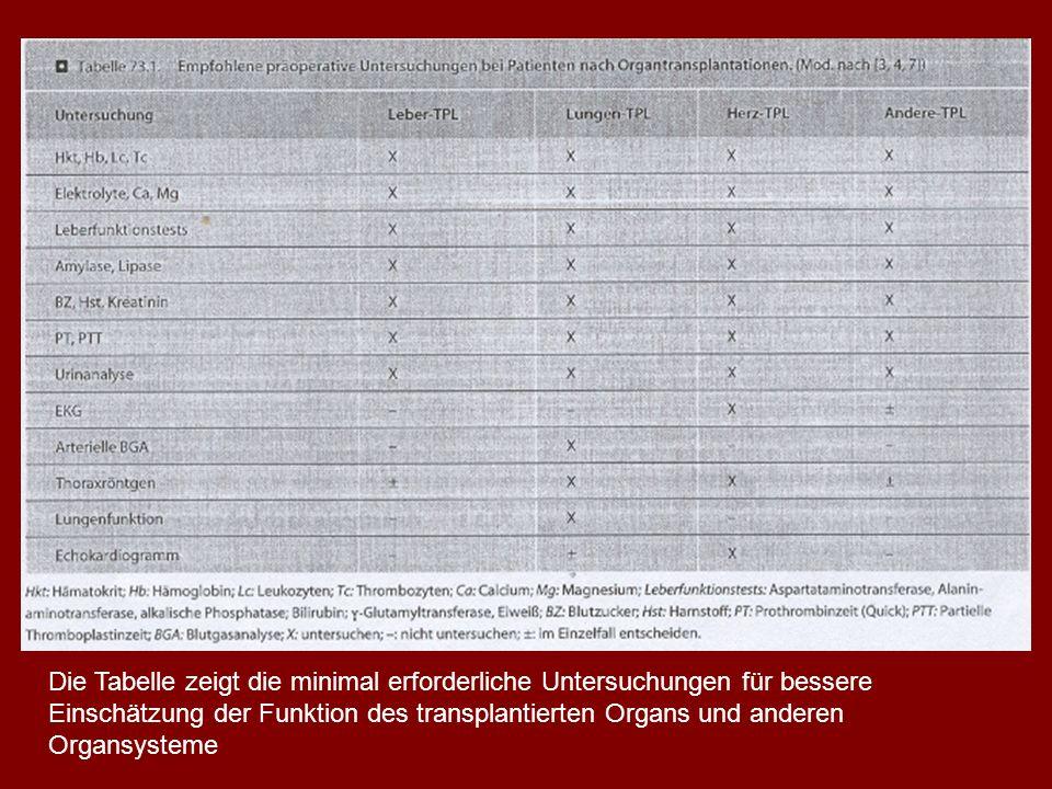 Die Tabelle zeigt die minimal erforderliche Untersuchungen für bessere Einschätzung der Funktion des transplantierten Organs und anderen Organsysteme