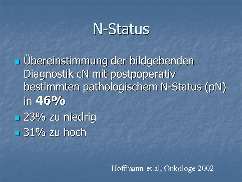N-Status Übereinstimmung der bildgebenden Diagnostik cN mit postpoperativ bestimmten pathologischem N-Status (pN) in 46%