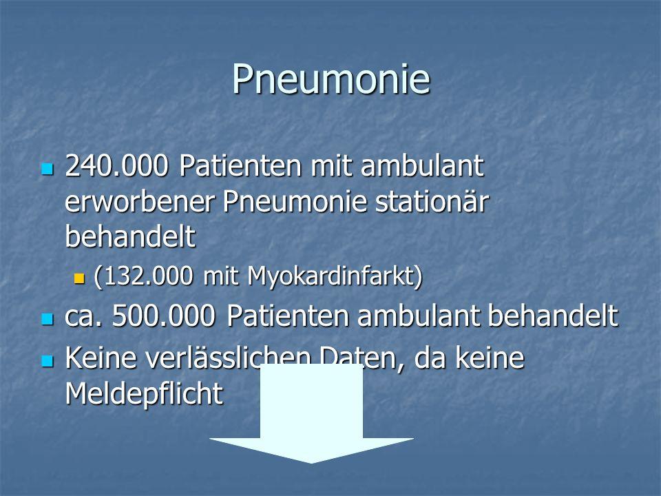 Pneumonie 240.000 Patienten mit ambulant erworbener Pneumonie stationär behandelt. (132.000 mit Myokardinfarkt)