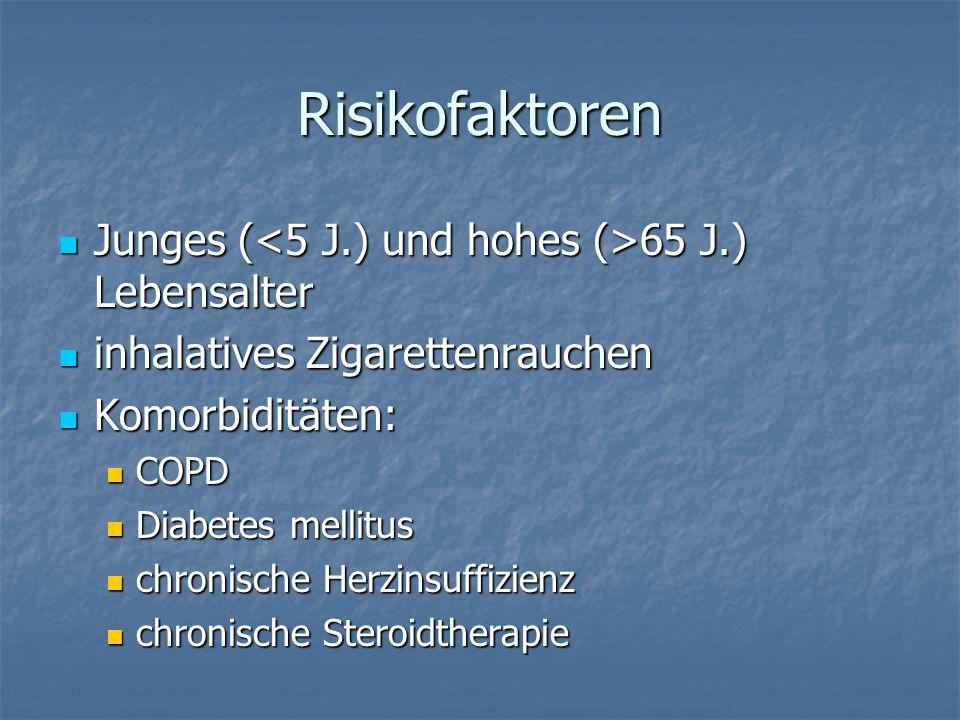Risikofaktoren Junges (<5 J.) und hohes (>65 J.) Lebensalter