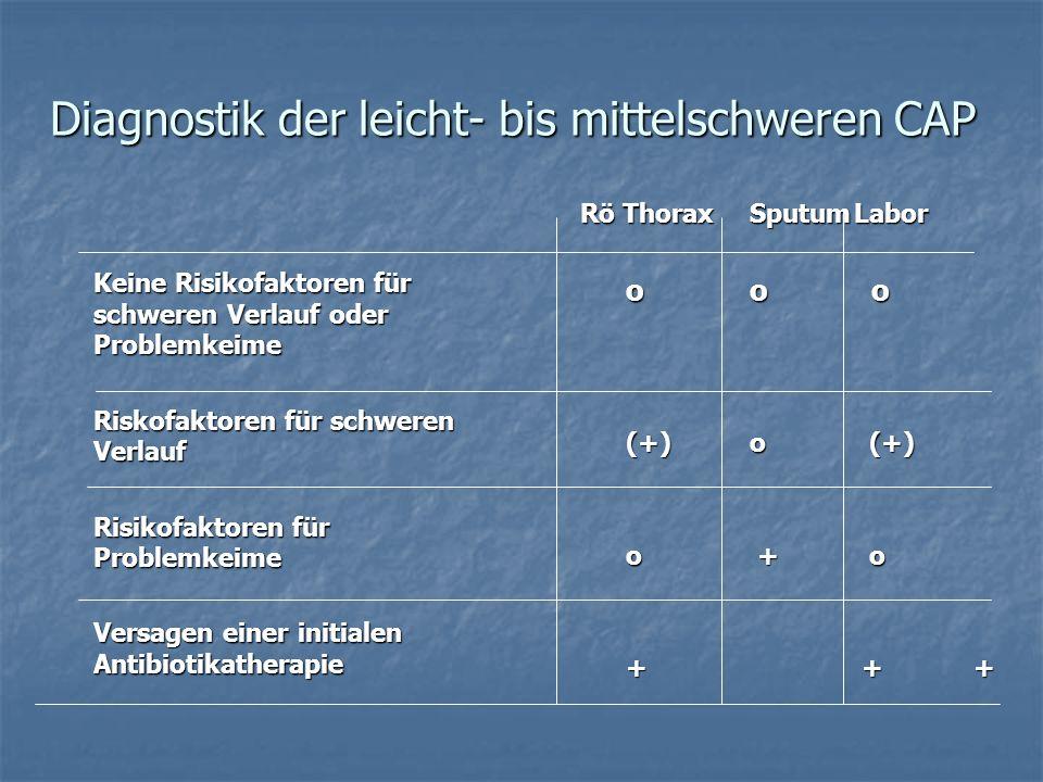 Diagnostik der leicht- bis mittelschweren CAP