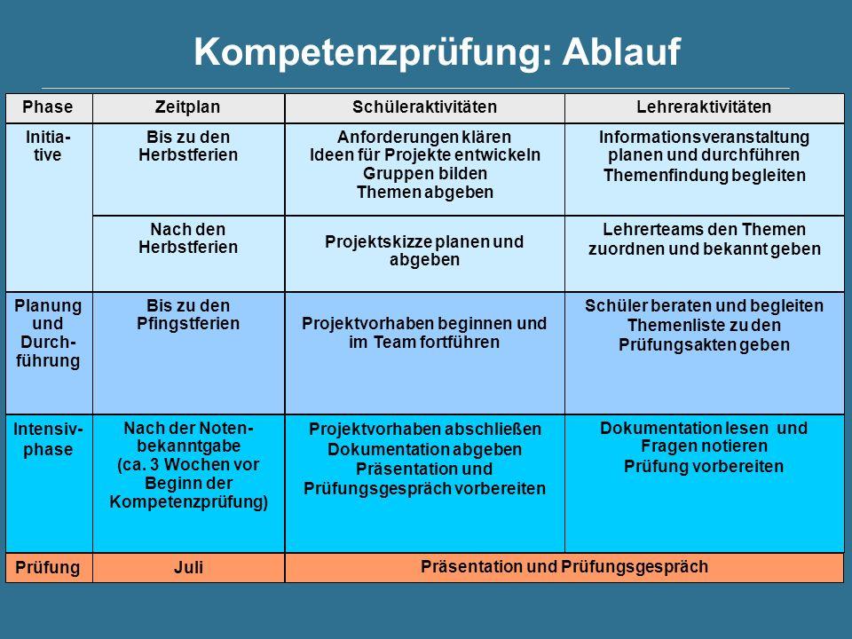 Kompetenzprüfung: Ablauf