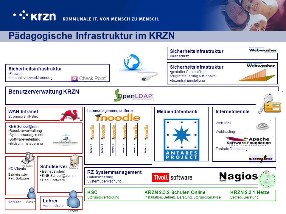 Pädagogische Infrastruktur im KRZN