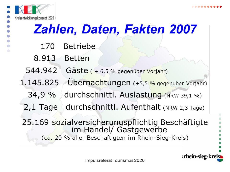 Zahlen, Daten, Fakten 2007 170 Betriebe. 8.913 Betten. 544.942 Gäste ( + 6,5 % gegenüber Vorjahr)