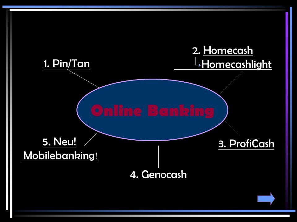 Online Banking 2. Homecash Homecashlight 1. Pin/Tan 5. Neu!
