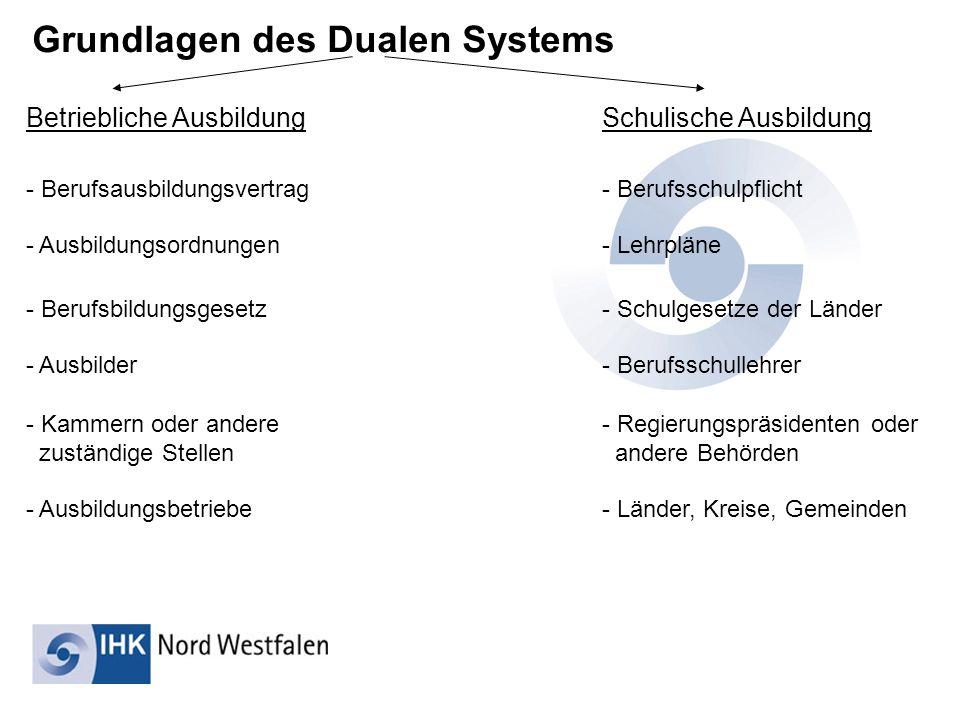Grundlagen des Dualen Systems