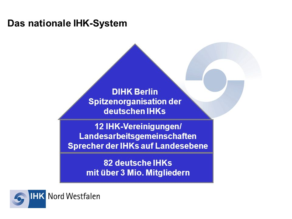 Das nationale IHK-System