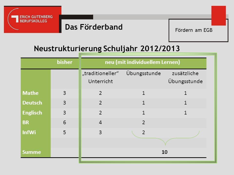 Neustrukturierung Schuljahr 2012/2013 neu (mit individuellem Lernen)