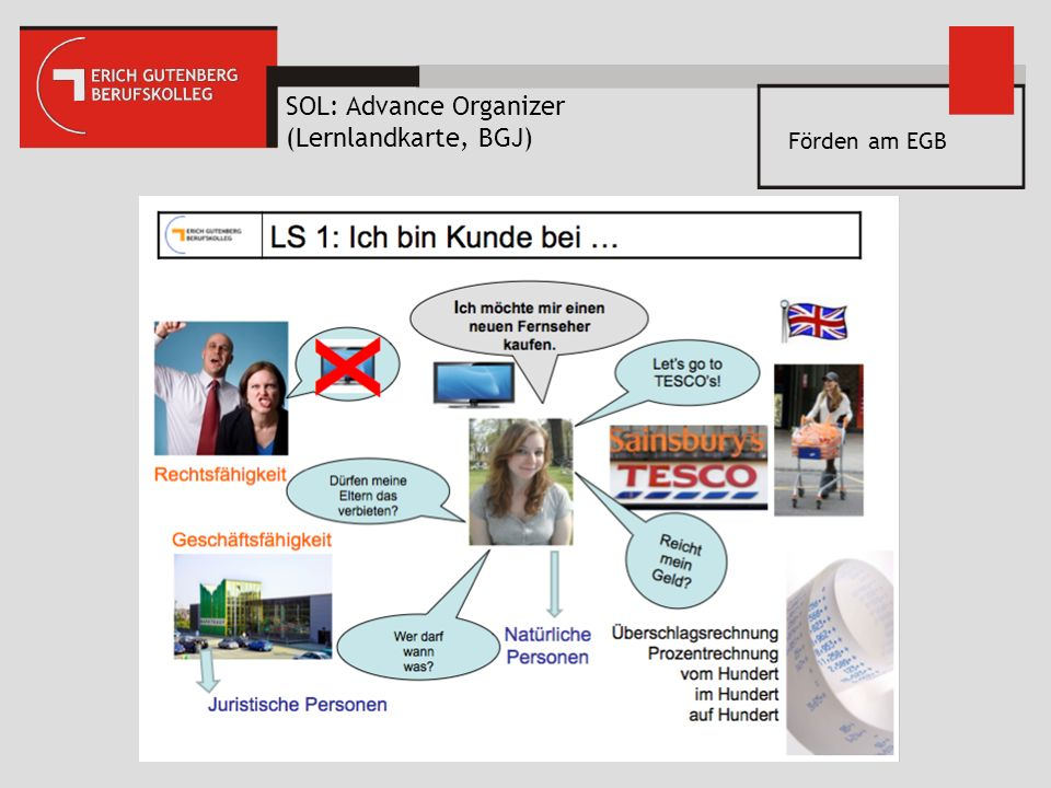 SOL: Advance Organizer (Lernlandkarte, BGJ)