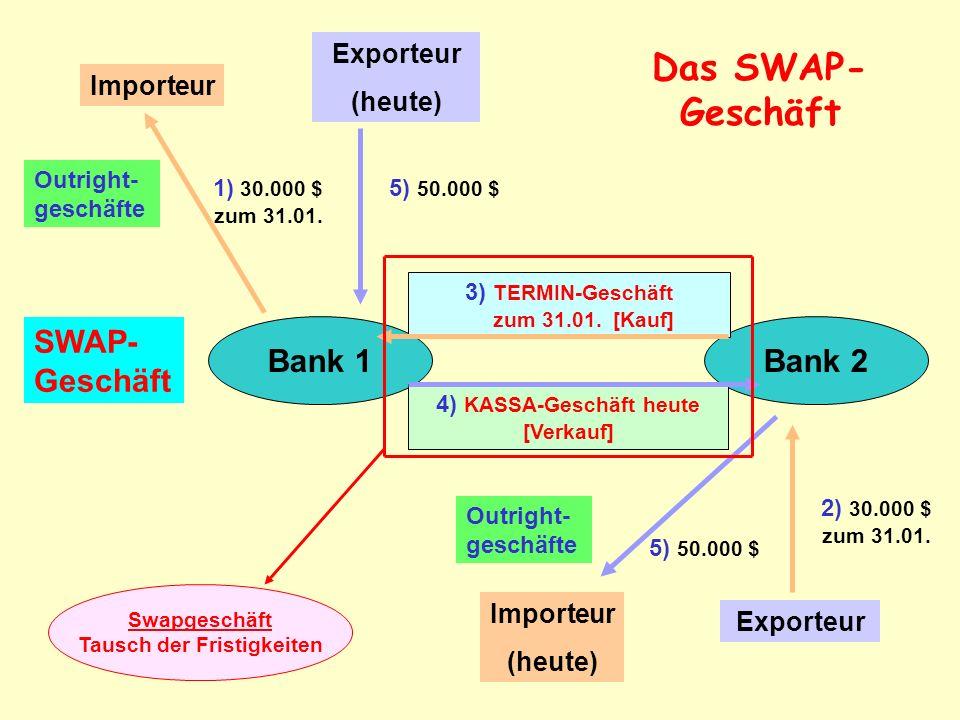 Das SWAP-Geschäft SWAP-Geschäft Bank 1 Bank 2 Exporteur (heute)