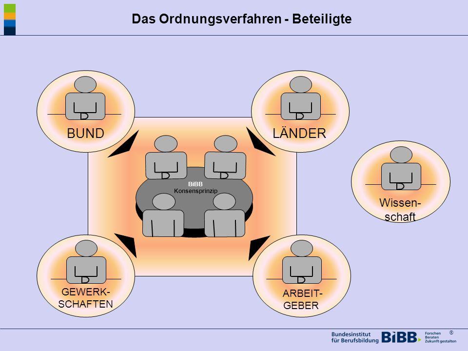 Das Ordnungsverfahren - Beteiligte