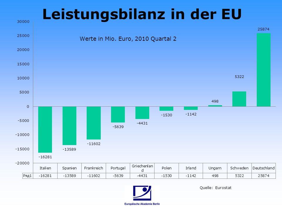 Leistungsbilanz in der EU