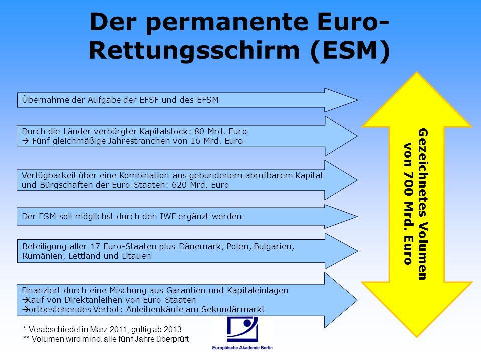 Der permanente Euro-Rettungsschirm (ESM)