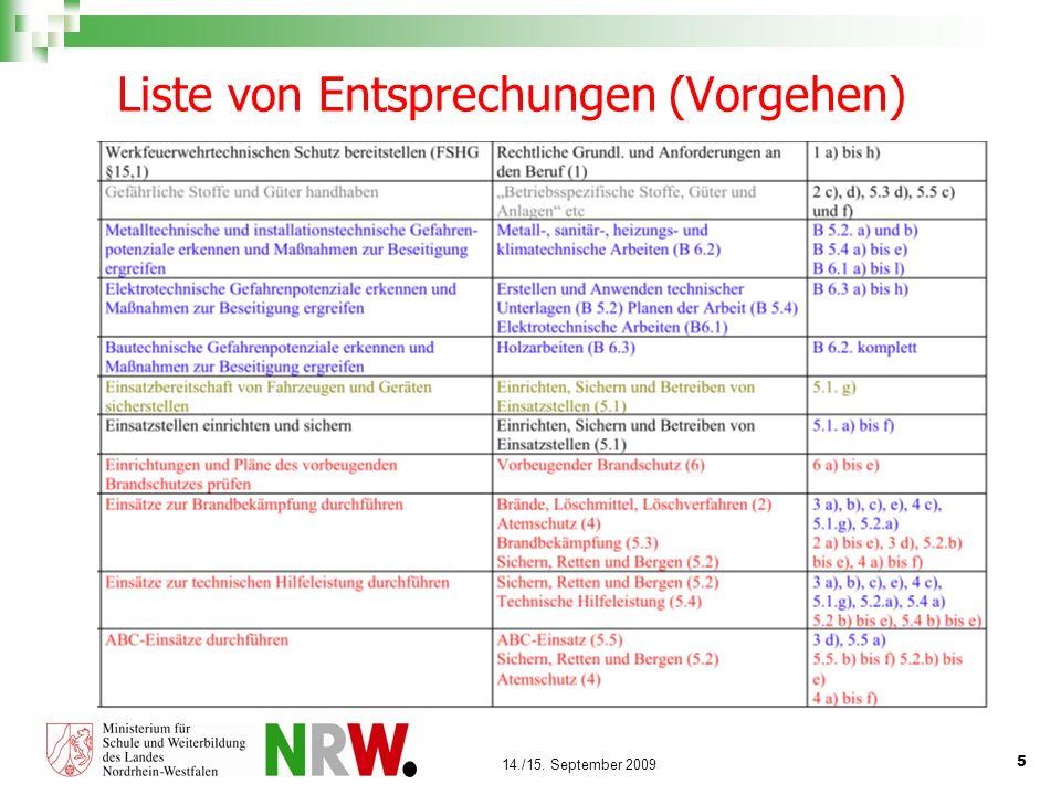 Liste von Entsprechungen (Vorgehen)