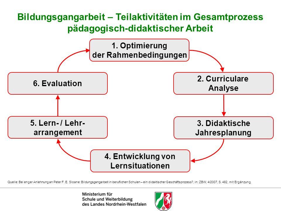 1. Optimierung der Rahmenbedingungen 3. Didaktische Jahresplanung