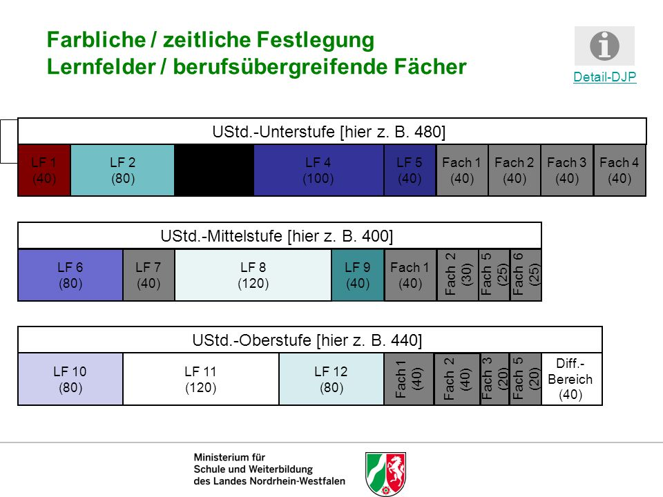 Farbliche / zeitliche Festlegung Lernfelder / berufsübergreifende Fächer