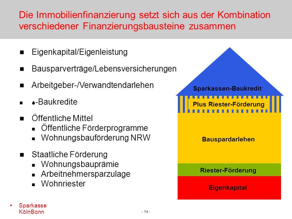 Plus Riester-Förderung Sparkassen-Baukredit