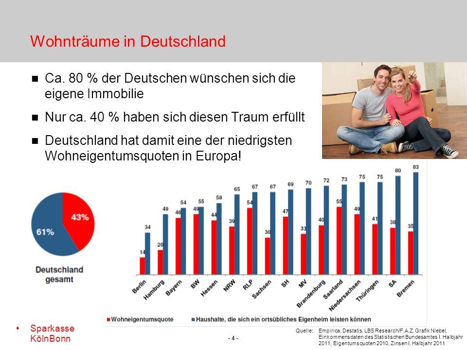 Wohnträume in Deutschland