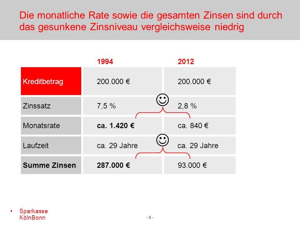 Die monatliche Rate sowie die gesamten Zinsen sind durch das gesunkene Zinsniveau vergleichsweise niedrig