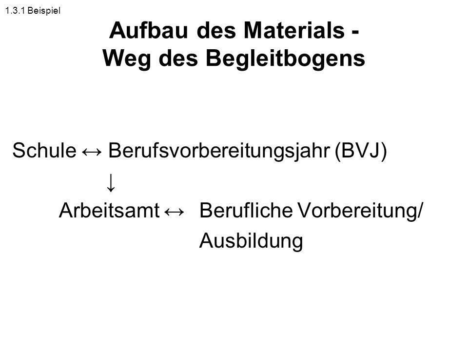 Aufbau des Materials - Weg des Begleitbogens