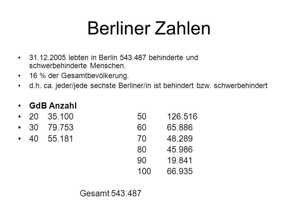 Berliner Zahlen GdB Anzahl 20 35.100 50 126.516 30 79.753 60 65.886