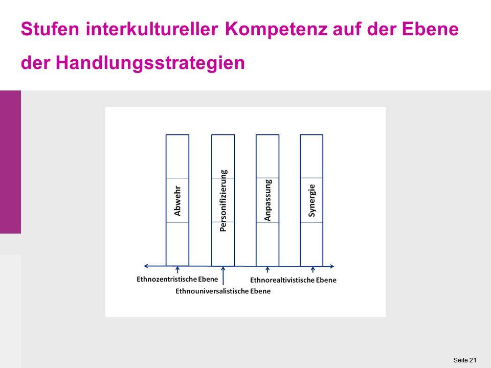 Stufen interkultureller Kompetenz auf der Ebene der Handlungsstrategien
