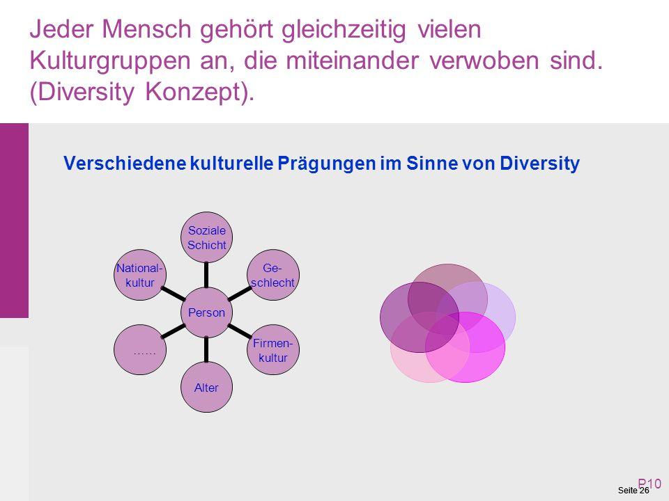 Jeder Mensch gehört gleichzeitig vielen Kulturgruppen an, die miteinander verwoben sind. (Diversity Konzept).
