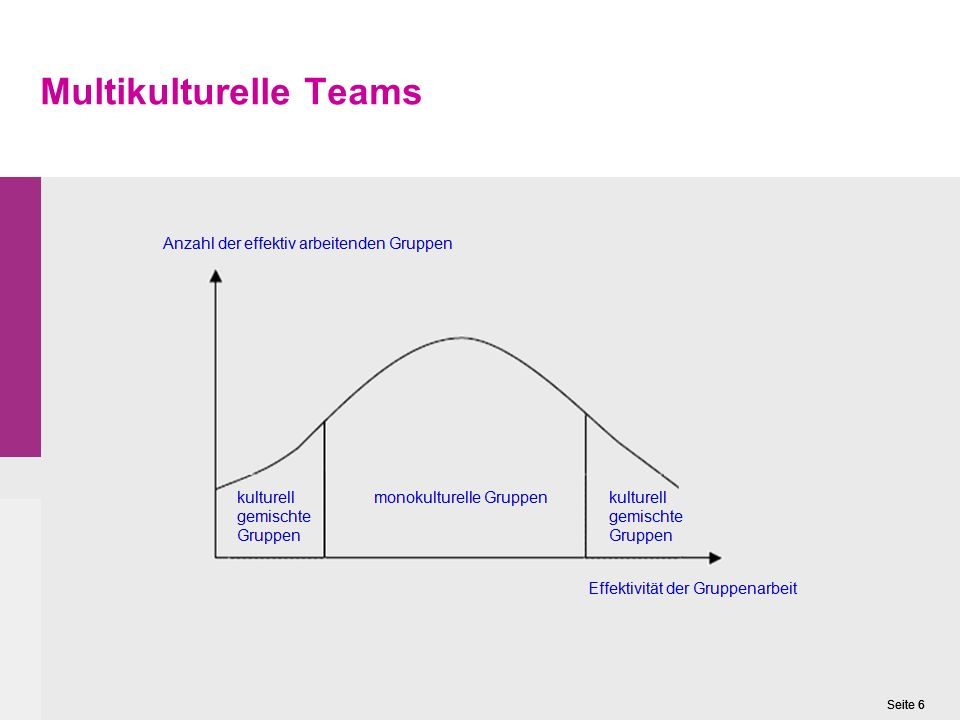 Multikulturelle Teams