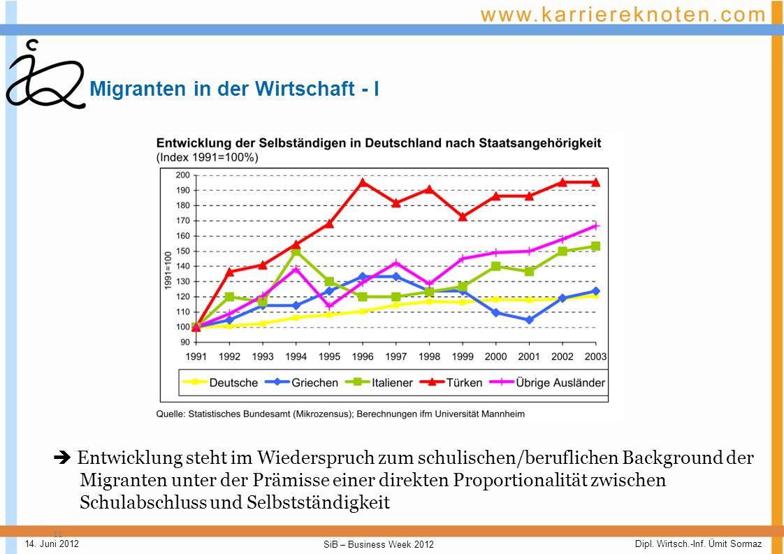 Migranten in der Wirtschaft - I